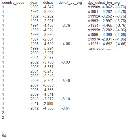 How to Calculate Deviations from 5year Overalapping Averages-Panel