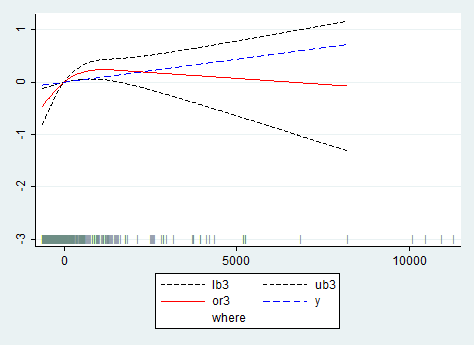 Plotting restricted cubic-spline graph, stratified by
