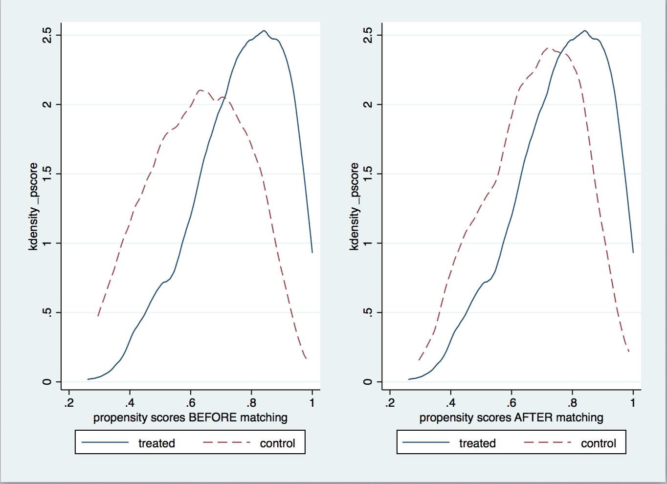 propensity score matching model