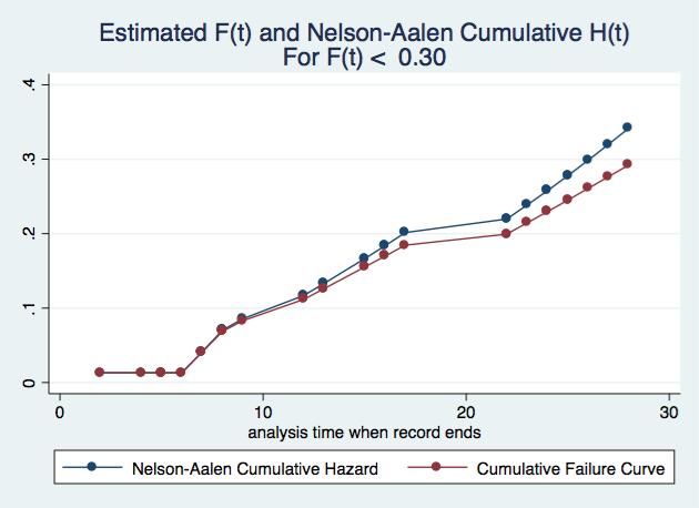 cumulative hazard graph - Statalist