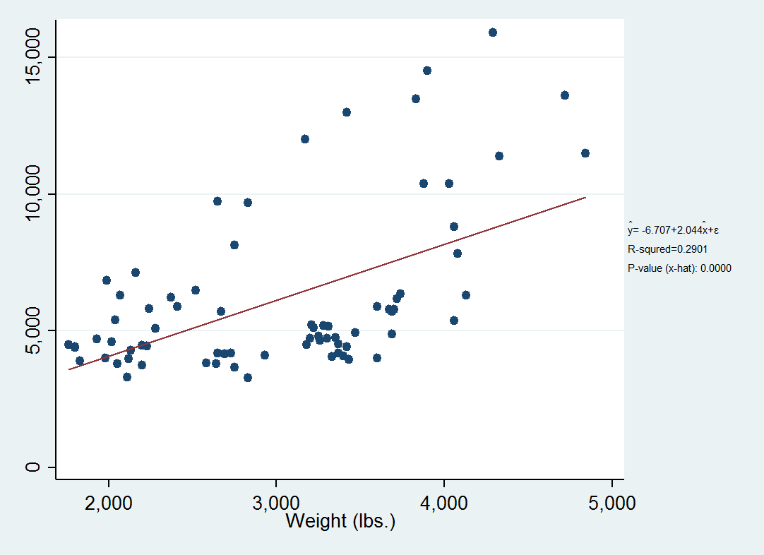 How To Create A Scatter Plot With P Value And R 2 Included Statalist