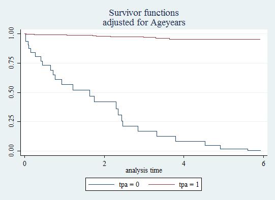 log rank test for adjusted survival curve - Statalist