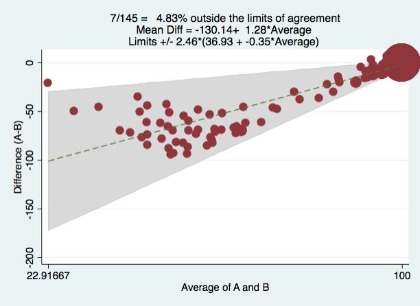 Agreement Between Two Methods Statalist