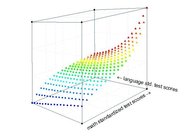 new Stata ado-file GRAPH3D: Stata module to draw colored, scalable
