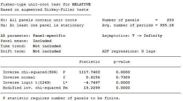 Fisher unit root test - Interpretation - Statalist