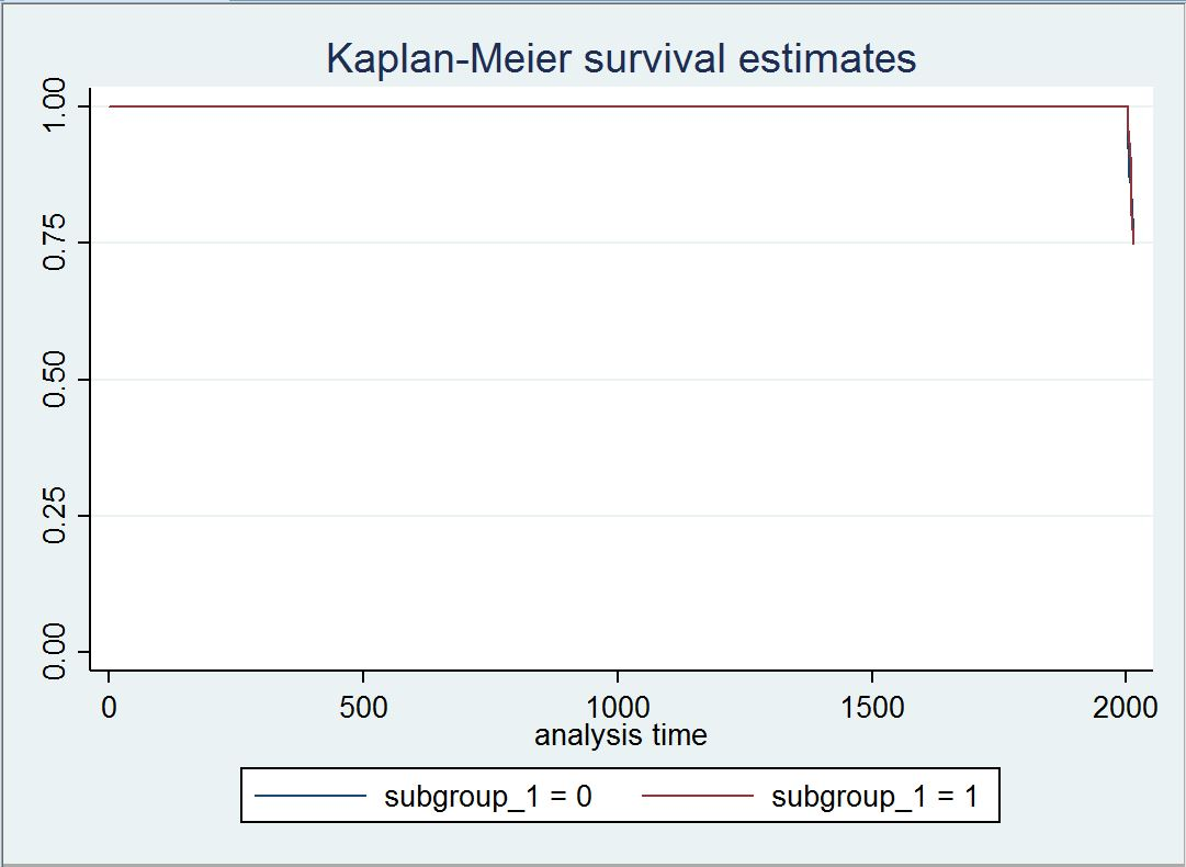 Setup survival-time data - Statalist