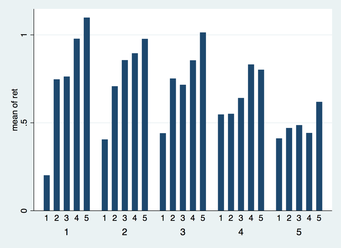 Format Bar Chart Different Colors For Groups Statalist