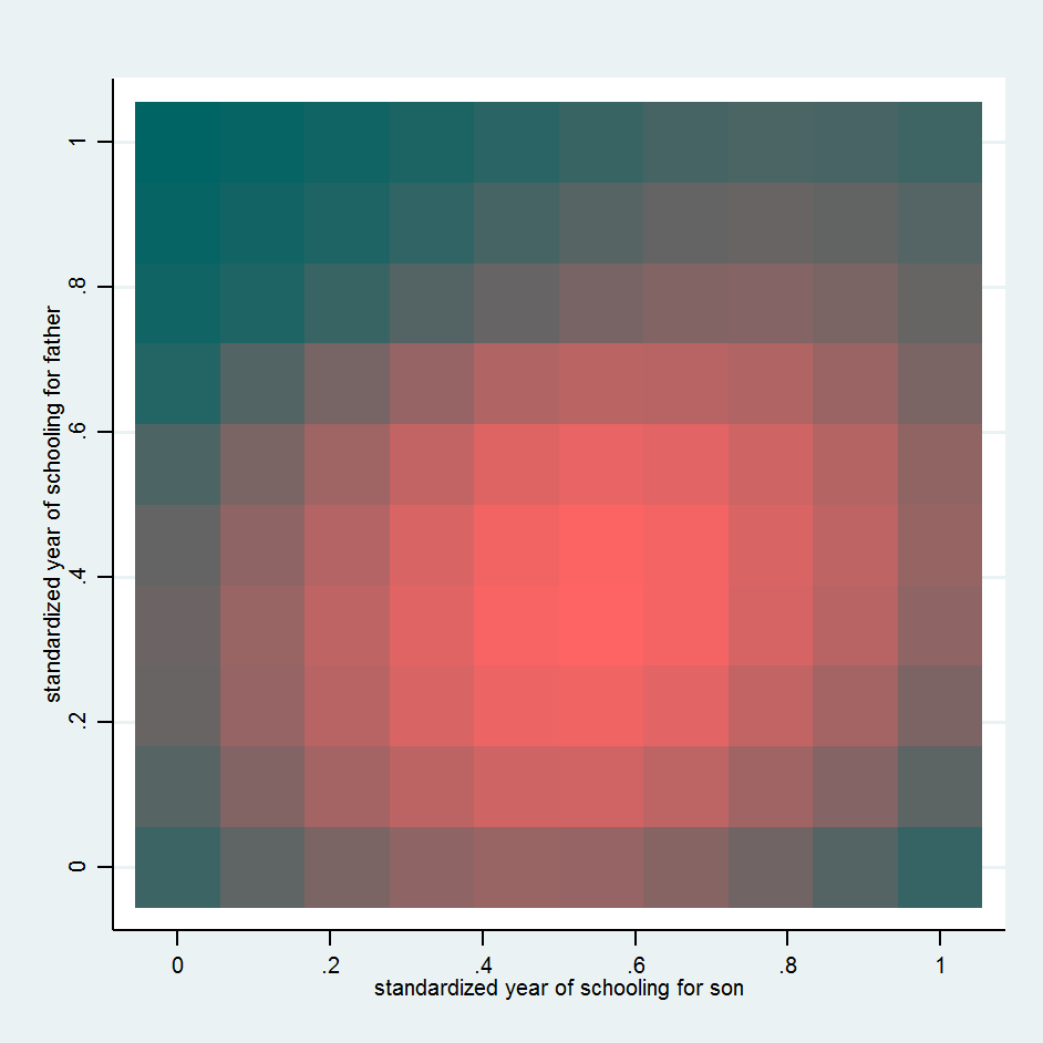 Bivariate density and heat map - Statalist