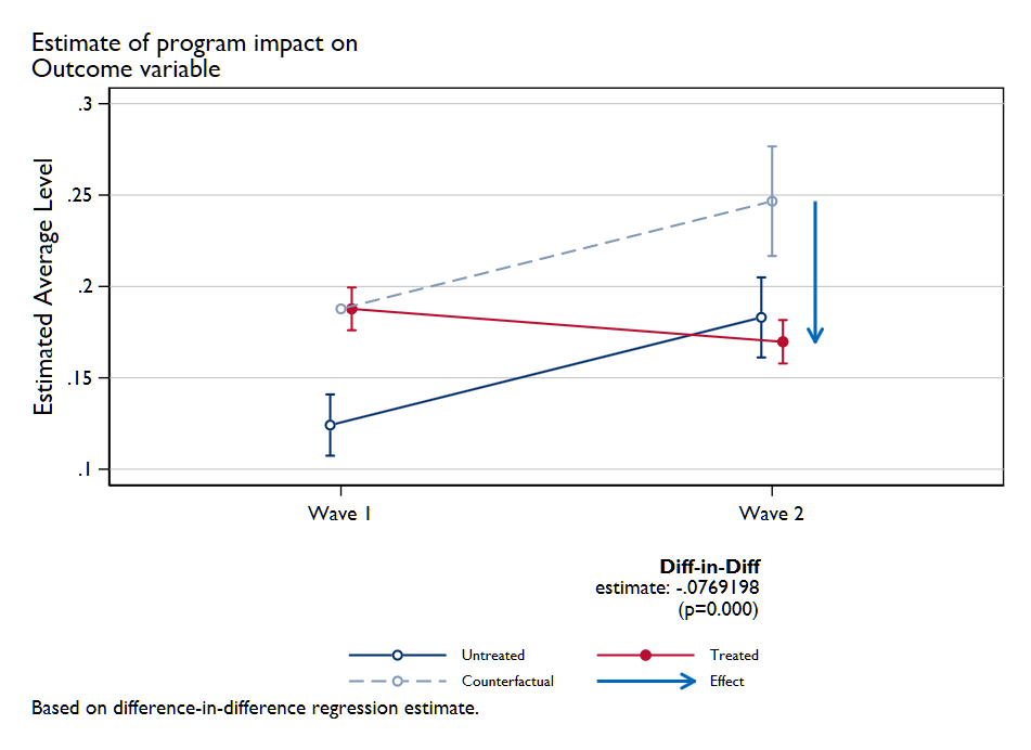 Diff-in-diff with panel data, fixed-effect estimation and