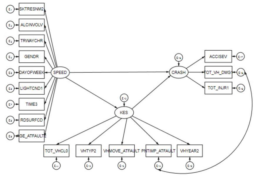 SEM and convergence problem ADF method - Statalist