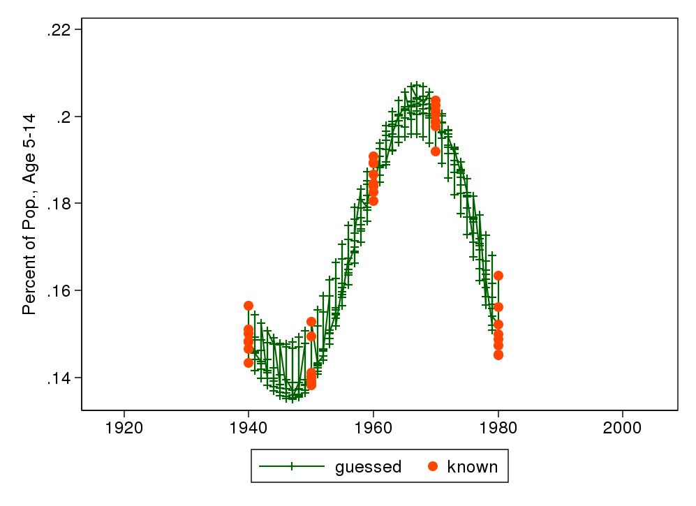 Errors when interpolating panel data using mipolate - Statalist