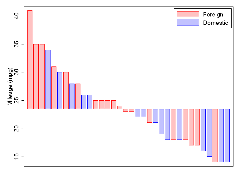 Waterfall plots statalist click image for larger version name avinsg views 1 size 346 ccuart Image collections
