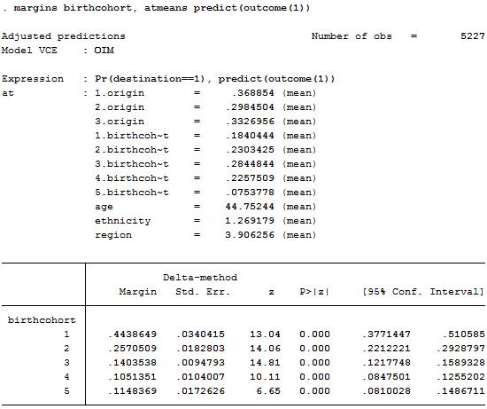 Multinomial logistic regression - Use a 'margins' estimates